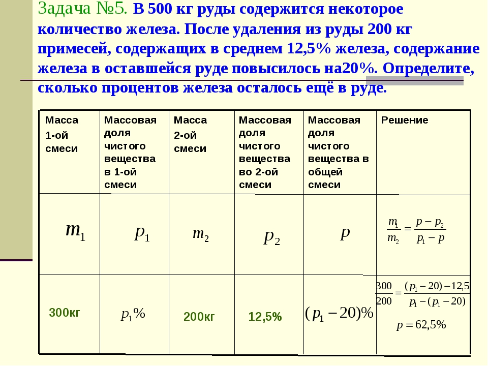 Задача №5. В 500 кг руды содержится некоторое количество железа. После удален...