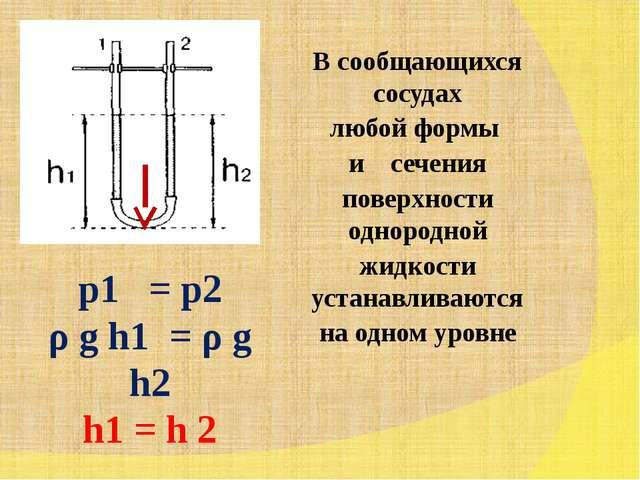 p1 = p2 ρ g h1 = ρ g h2 h1 = h 2 В сообщающихся сосудах любой формы и сечения...