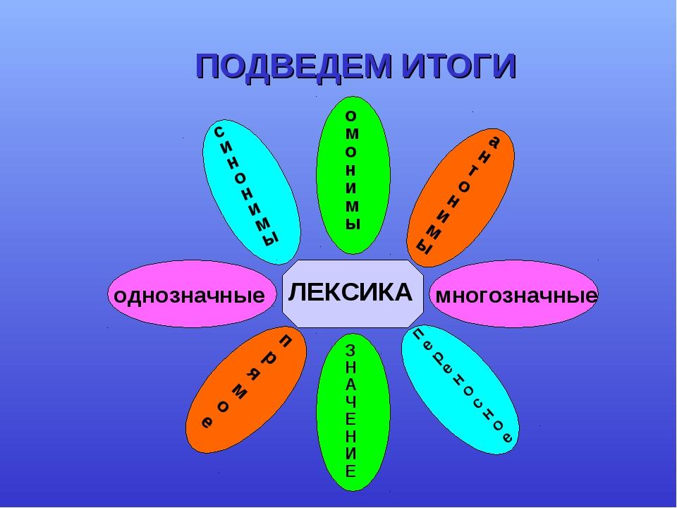 ПОДВЕДЕМ ИТОГИ ЛЕКСИКА ЗНАЧЕНИЕ прямое переносное однозначные многозначные си...