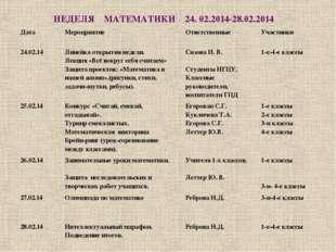 НЕДЕЛЯ МАТЕМАТИКИ 24. 02.2014-28.02.2014 Дата Мероприятие Ответственные Участ