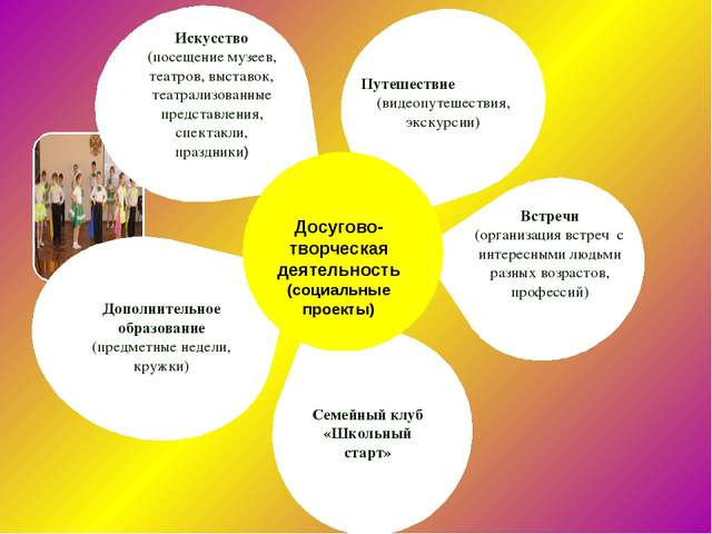 Досугово-творческая деятельность (социальные проекты) Путешествие (видеопуте...