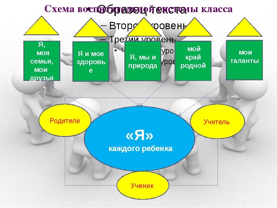 еен Схема воспитательной системы класса Я, моя семья, мои друзья «Я» каждого...