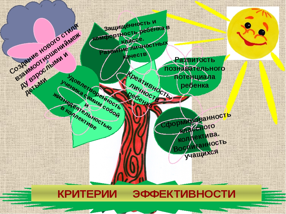 Развитость познавательного потенциала ребенка Защищённость и комфортность ре...