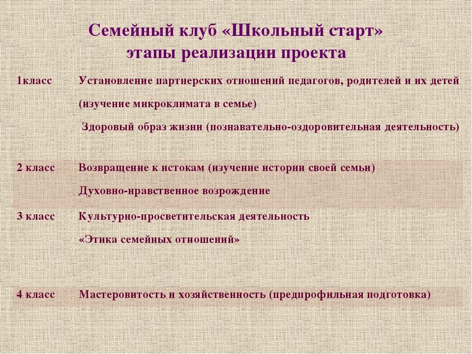 Семейный клуб «Школьный старт» этапы реализации проекта 1класс Установление п...