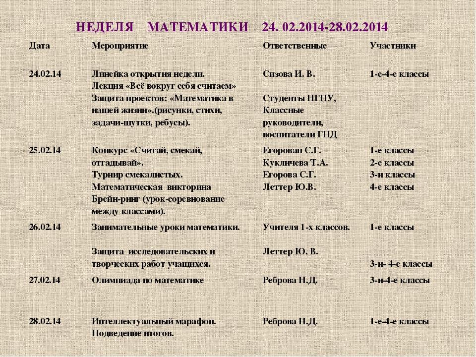 НЕДЕЛЯ МАТЕМАТИКИ 24. 02.2014-28.02.2014 Дата Мероприятие Ответственные Участ...