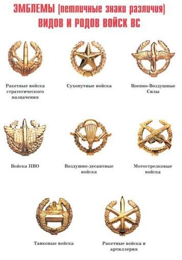 Эмблемы видов и родов войск