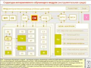 МУД (интерактивная матрица учебных действий) МСА МТК СЛ АУД ВК Excel Power P