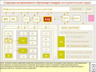МУД (интерактивная матрица учебных действий) МСА МТК СМ СЛ ВК Excel Power Po