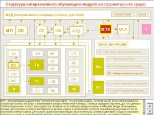 МУД (интерактивная матрица учебных действий) МСА СМ СЛ АУД ВК Excel Power Po