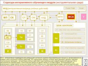 МУД (интерактивная матрица учебных действий) МТК СМ СЛ АУД ВК Excel Power Po