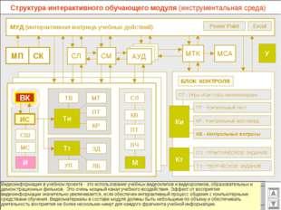 МУД (интерактивная матрица учебных действий) МСА МТК СМ СЛ АУД Excel Power P