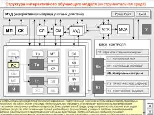 Структура интерактивного обучающего модуля (инструментальная среда) МУД (инте