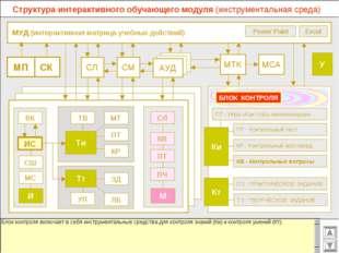 МУД (интерактивная матрица учебных действий) МСА МТК СМ СЛ АУД ВК Excel Powe