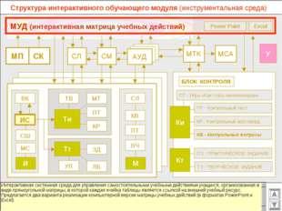 Структура интерактивного обучающего модуля (инструментальная среда) МСА МТК С