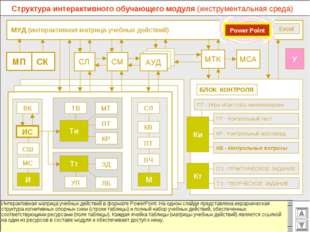 МУД (интерактивная матрица учебных действий) МСА МТК СМ СЛ АУД ВК Excel СК М