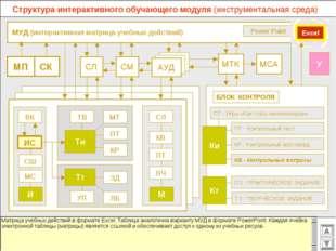 МУД (интерактивная матрица учебных действий) МСА МТК СМ СЛ АУД ВК Power Poin