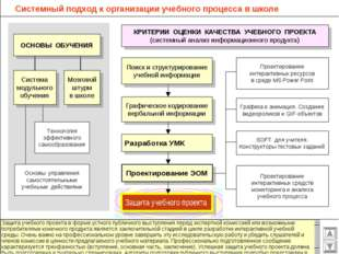 Системный подход к организации учебного процесса в школе Графическое кодирова