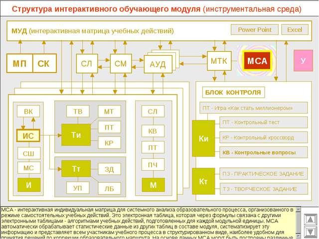 МУД (интерактивная матрица учебных действий) МТК СМ СЛ АУД ВК Excel Power Po...