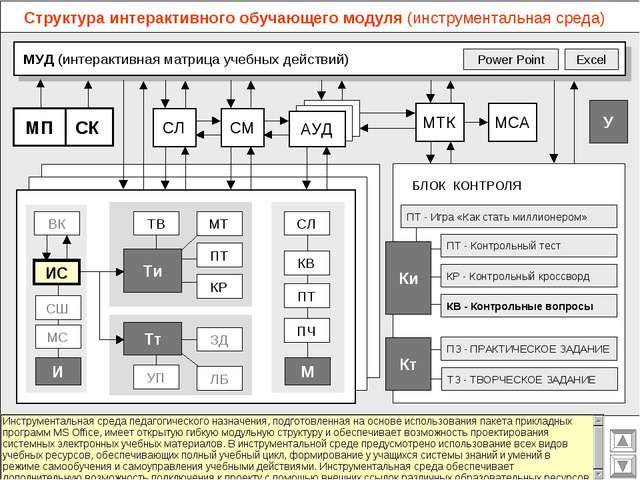 Структура интерактивного обучающего модуля (инструментальная среда) МУД (инте...