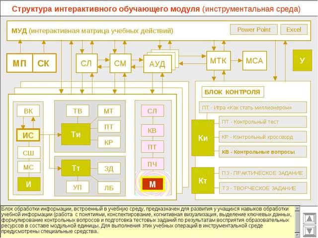 МУД (интерактивная матрица учебных действий) МСА МТК СМ СЛ АУД ВК Excel Powe...
