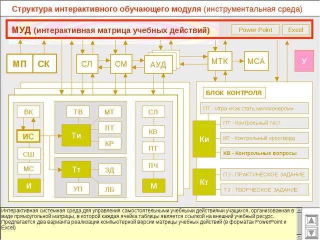 Структура интерактивного обучающего модуля (инструментальная среда) МСА МТК С...