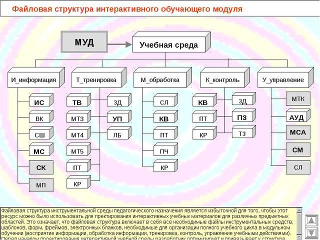 Файловая структура интерактивного обучающего модуля МУД Учебная среда ТВ МТ3...