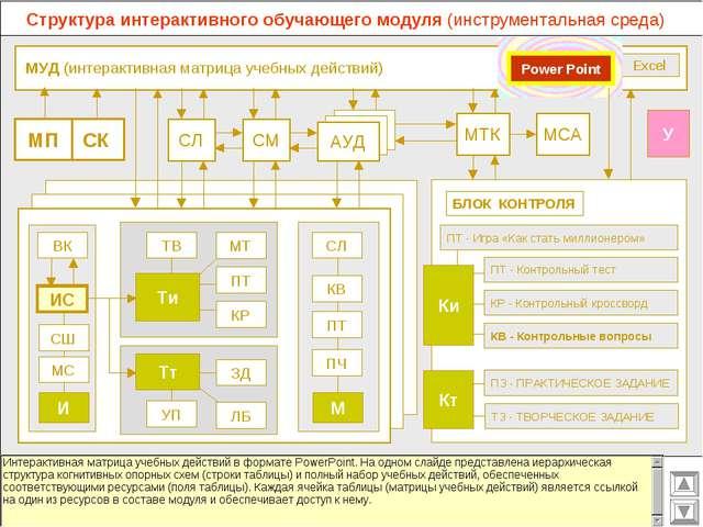 МУД (интерактивная матрица учебных действий) МСА МТК СМ СЛ АУД ВК Excel СК М...