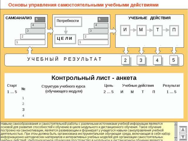 Основы управления самостоятельными учебными действиями Контрольный лист - анк...