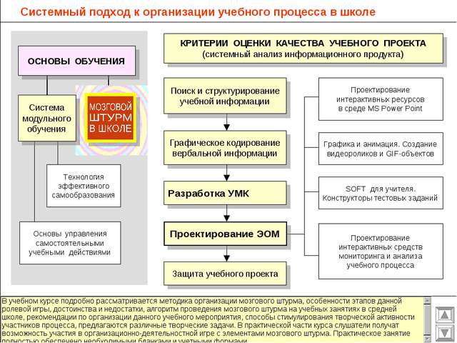 Системный подход к организации учебного процесса в школе Графическое кодирова...