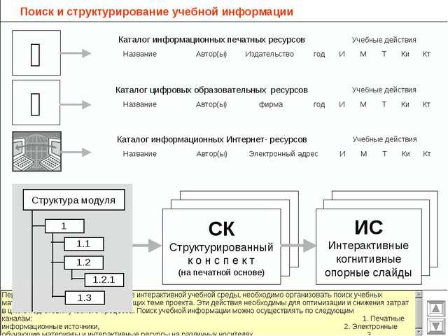 Поиск и структурирование учебной информации   Структура модуля СК Структури...