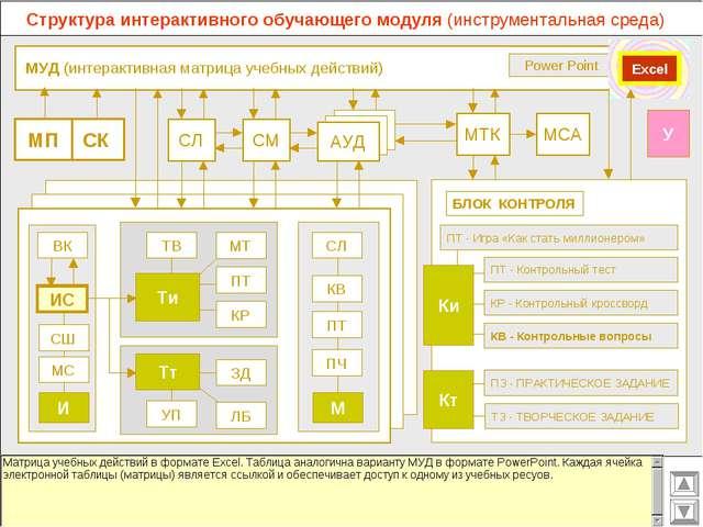 МУД (интерактивная матрица учебных действий) МСА МТК СМ СЛ АУД ВК Power Poin...