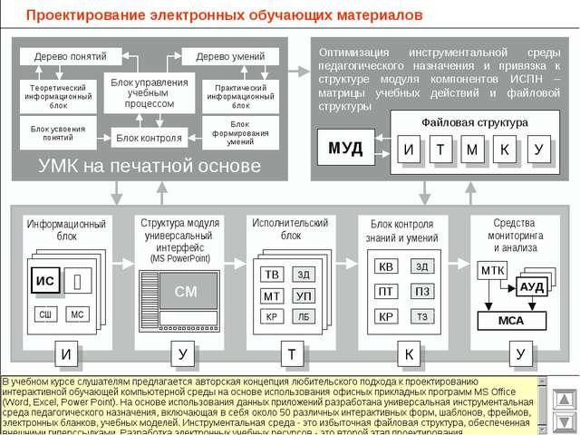 Проектирование электронных обучающих материалов Дерево понятий Блок управлени...