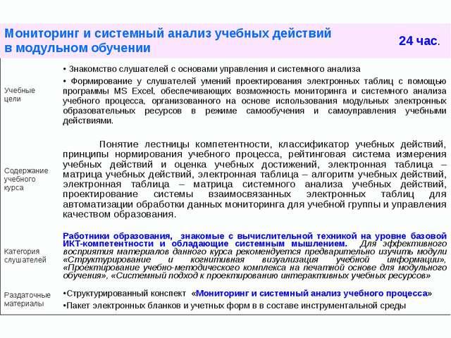 Мониторинг и системный анализ учебных действий в модульном обучении 24 час....