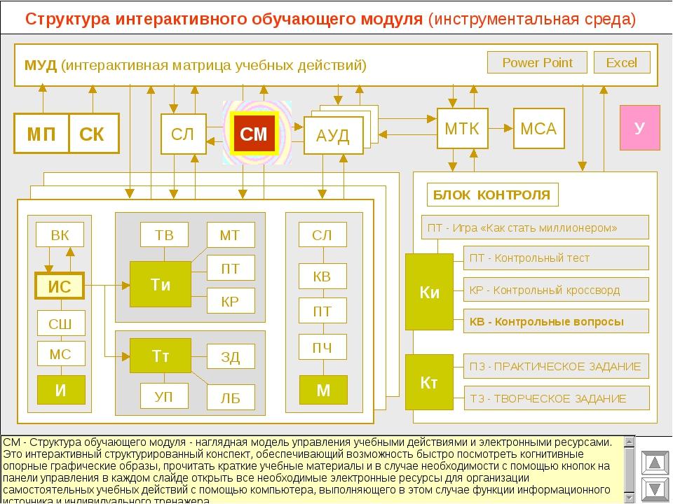 МУД (интерактивная матрица учебных действий) МСА МТК СЛ АУД ВК Excel Power P...