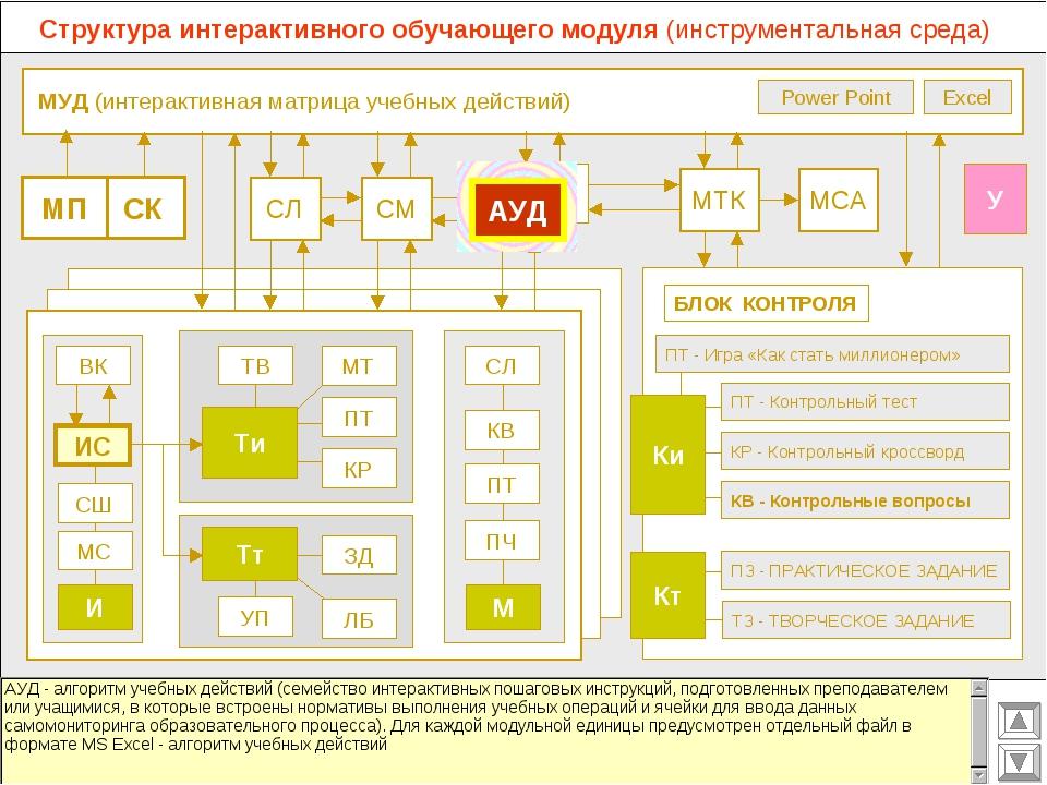 МУД (интерактивная матрица учебных действий) МСА МТК СМ СЛ ВК Excel Power Po...