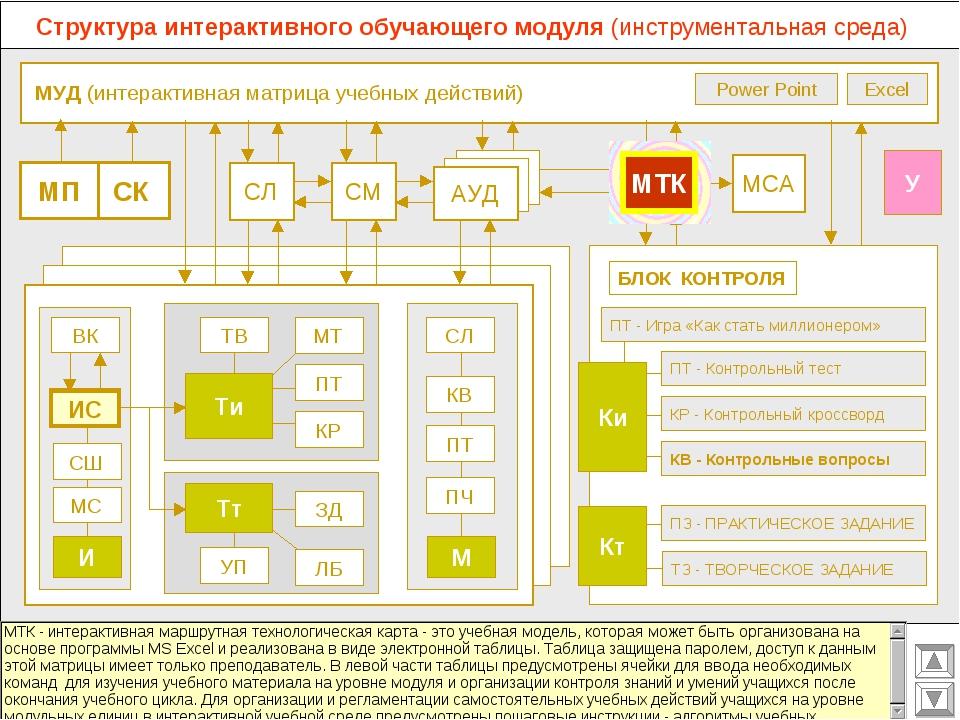 МУД (интерактивная матрица учебных действий) МСА СМ СЛ АУД ВК Excel Power Po...