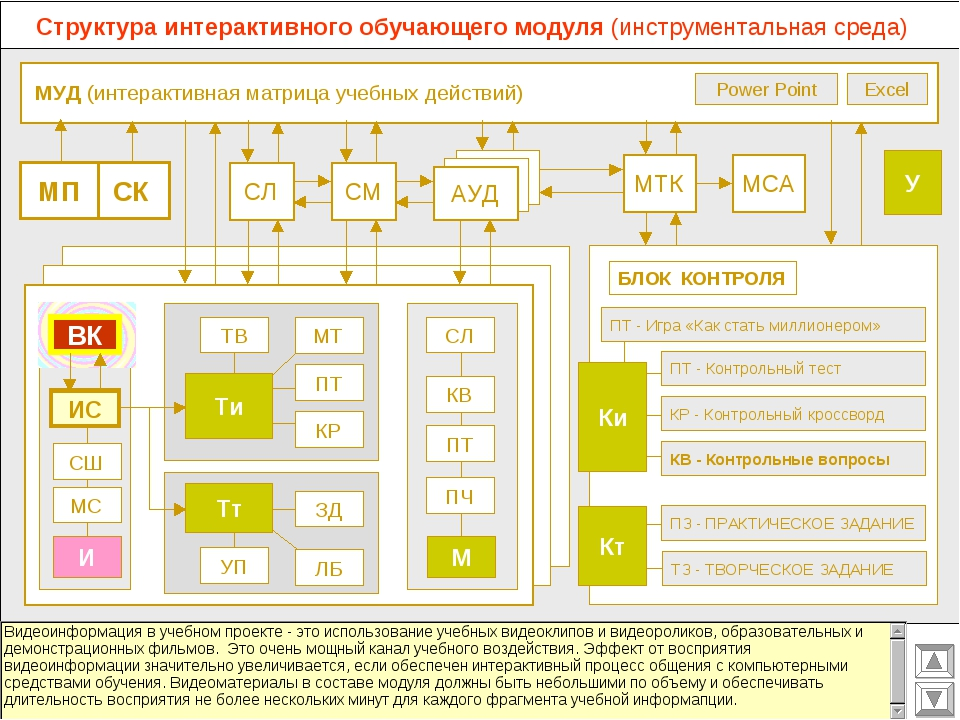 МУД (интерактивная матрица учебных действий) МСА МТК СМ СЛ АУД Excel Power P...