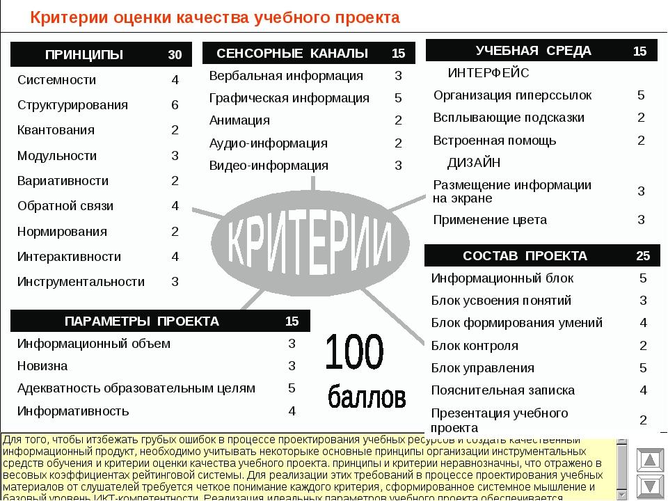 Критерии оценки качества учебного проекта 15 УЧЕБНАЯ СРЕДА ИНТЕРФЕЙС Органи...