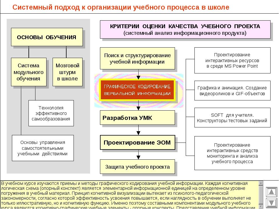 Системный подход к организации учебного процесса в школе Разработка УМК Защит...