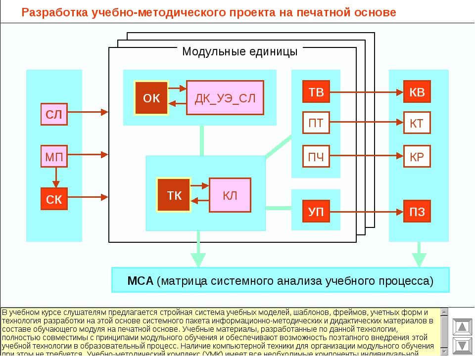 Разработка учебно-методического проекта на печатной основе СЛ МП СК ОК ДК_УЭ_...
