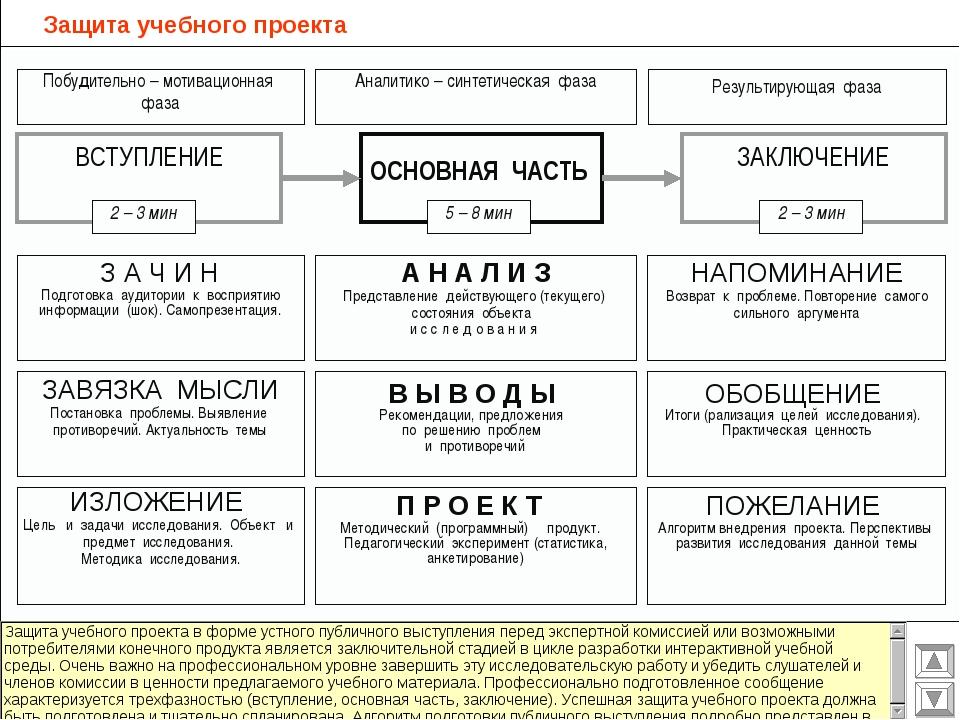 Защита учебного проекта Побудительно – мотивационная фаза Аналитико – синтети...