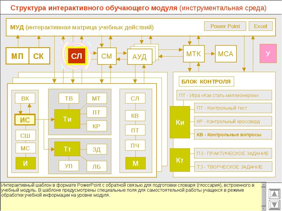 МУД (интерактивная матрица учебных действий) МСА МТК СМ АУД ВК Excel Power P...