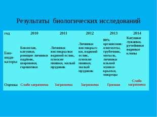 Результаты биологических исследований год 2010 2011 2012 2013 2014 Био- инди-