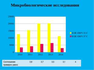 Микробиологические исследования Соотношение примерно равно 3,8 3,7 3,5 3,1 4