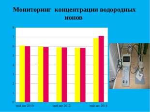 Мониторинг концентрации водородных ионов