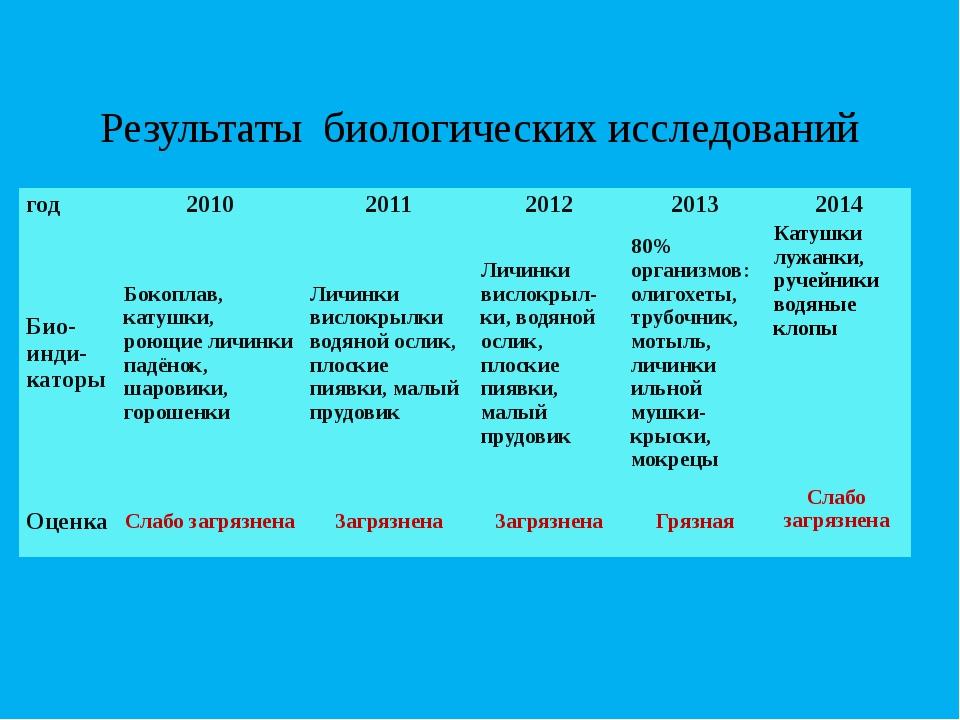 Результаты биологических исследований год 2010 2011 2012 2013 2014 Био- инди-...