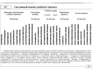 Системный анализ учебного проекта КП 5 В рейтинговой таблице представлена сис