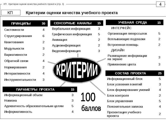 Критерии оценки качества учебного проекта 4 КП 15 КП. Критерии оценки качеств...