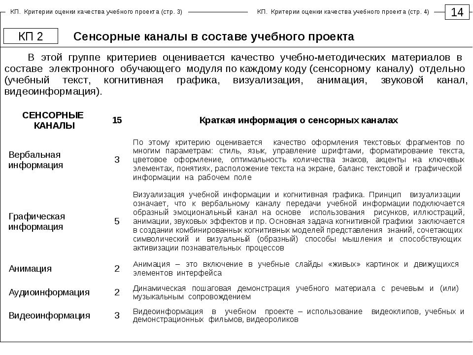 Сенсорные каналы в составе учебного проекта 14 КП 2 В этой группе критериев о...
