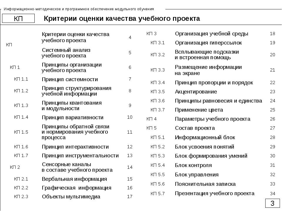Критерии оценки качества учебного проекта 000 КП 3 Информационно-методическое...